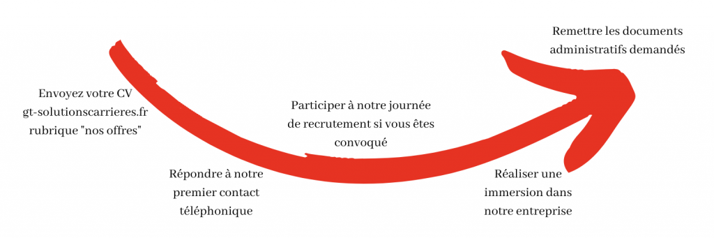 Recrutement GT solutions permis PL