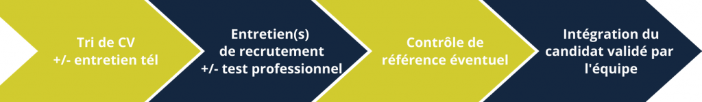 process recrutement GT solutions