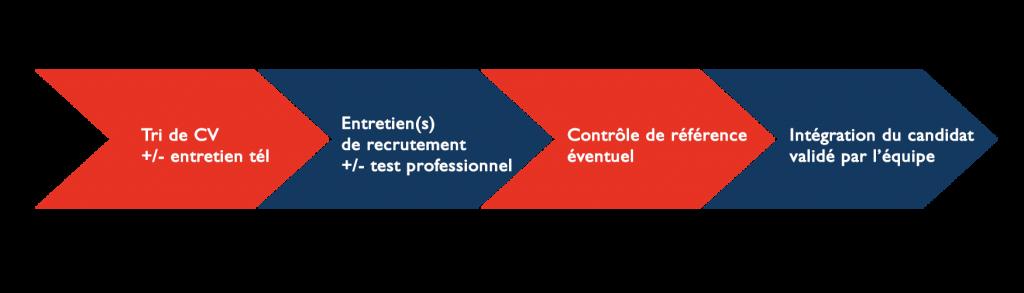 Process recrutement